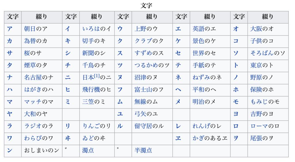 日本語のフォネティックコード